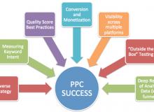 PPC-Company-Tampa